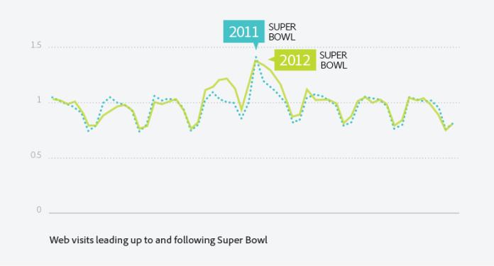 2011-2012-Super-Bowl-Graph