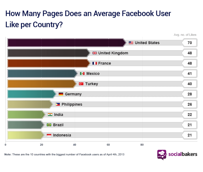 table-how-many-pages-does-an-average-facebook-user-like-per-country