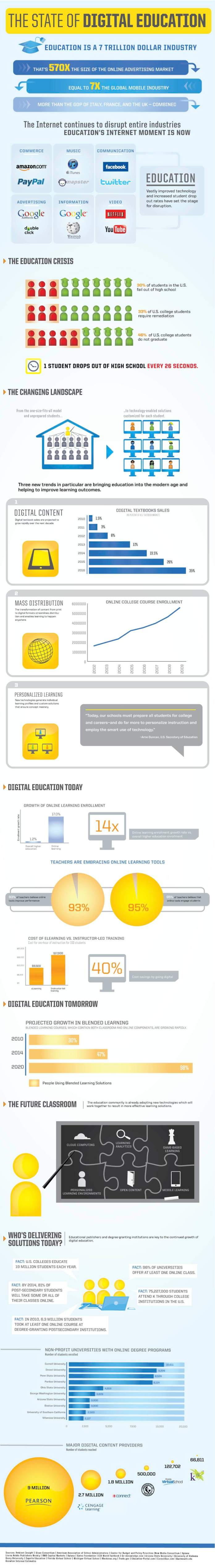state-of-digital-education