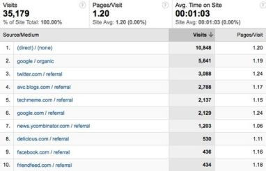 trafik kaynakları-google analytics
