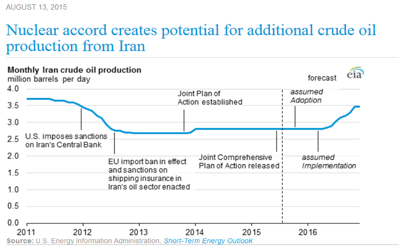 Under nuclear program sanctions Iran's oil production dropped 25 percent. Credit: EIA