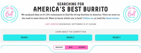 FiveThirtyEight turned to statistics to help find America's best burrito. Photo courtesy of FiveThirtyEight.com.