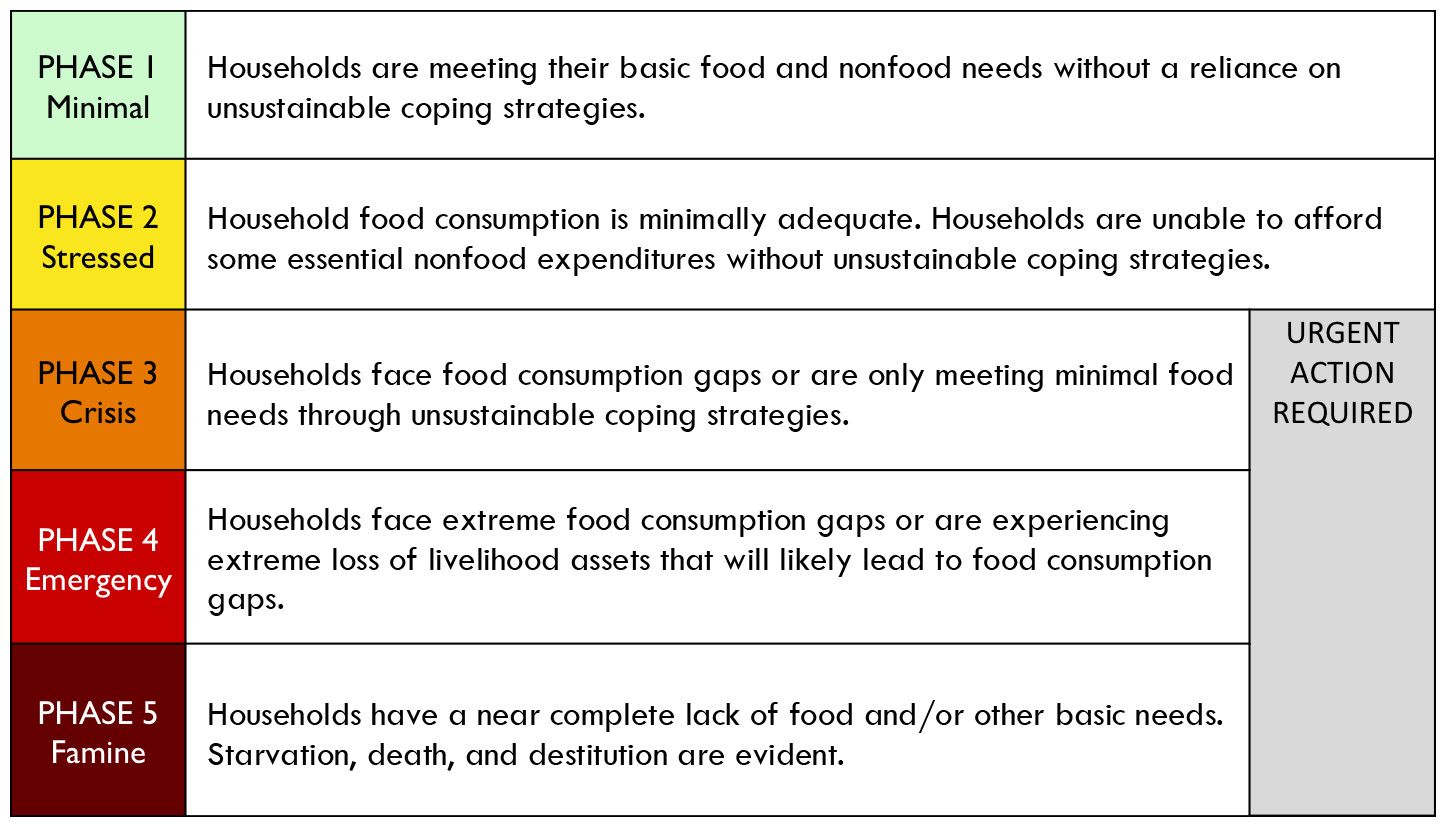 Source: Famine Early Warnings Network