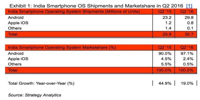 Apple Market Share