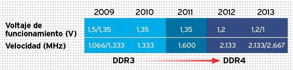 Memoria RAM DDR3 Defecto 3