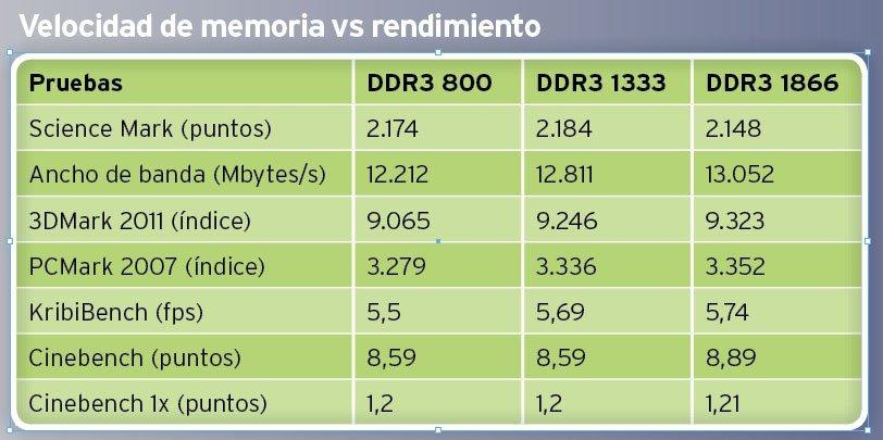 Memoria RAM DDR3 Pruebas 1