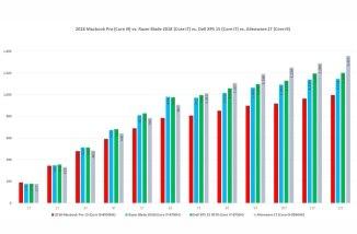 """Velocità di un MacBook Pro 15"""" i9 Vs 3 PCs in Cinebench R15"""