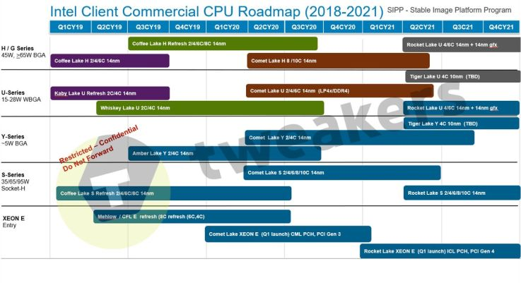 Intel Roadmap Leak 2022 10nm Comet Lake Rocket Lake Tiger Lake