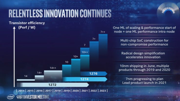 Intel 2019 Investor Meeting Intel 10nm 7nm