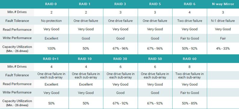 RAID level chart