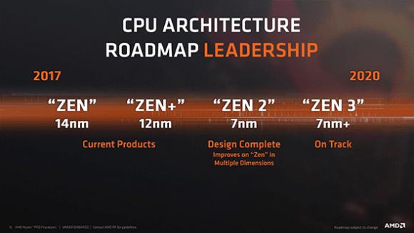 AMD CPU architecture roadmap