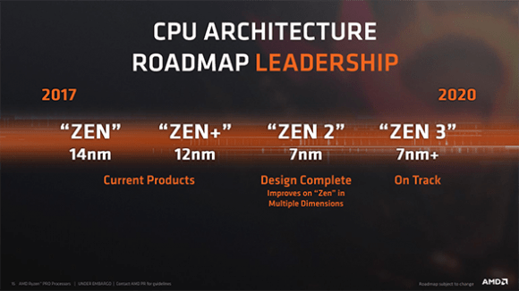 AMD CPU architecture roadmap