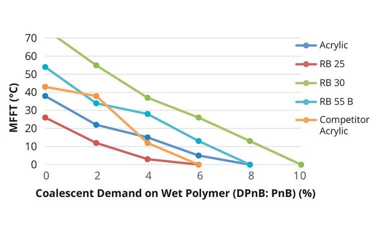 Coalescent demand curve