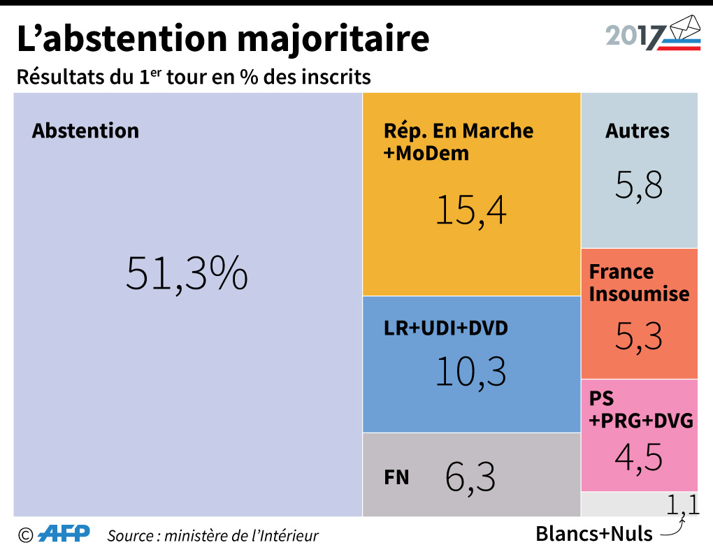 legislatives-2017-l-abstention-s-eleve-a-51-29-au-premier-tour