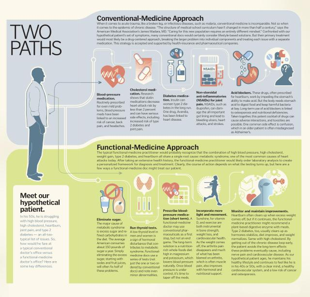 Conventional vs functional medicine