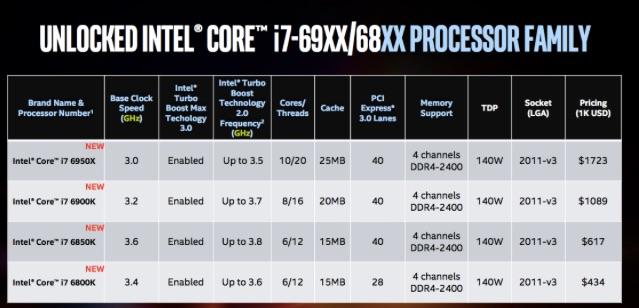 i7-6950X generacion