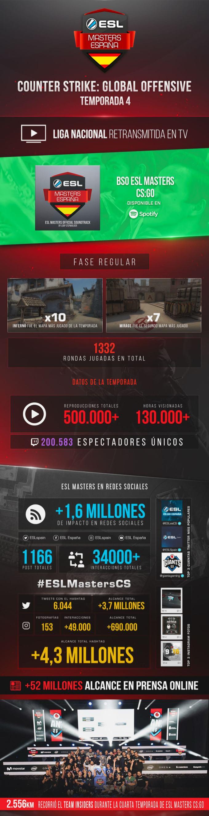 ESL Masters CSGO T4 - Infografía (1)