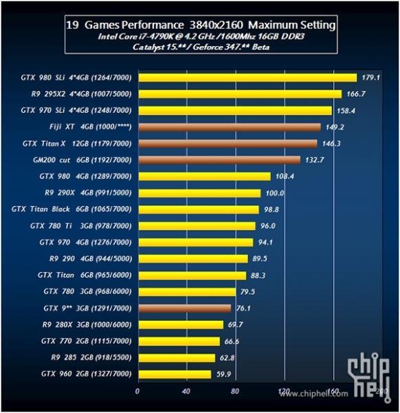 44047_05_leaked-benchmarks-tease-radeon-r9-390x-against-titan-gtx-980-ti