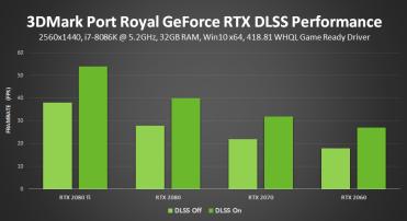 3dmark-port-royal-nvidia-dlss-geforce-rtx-performance-results