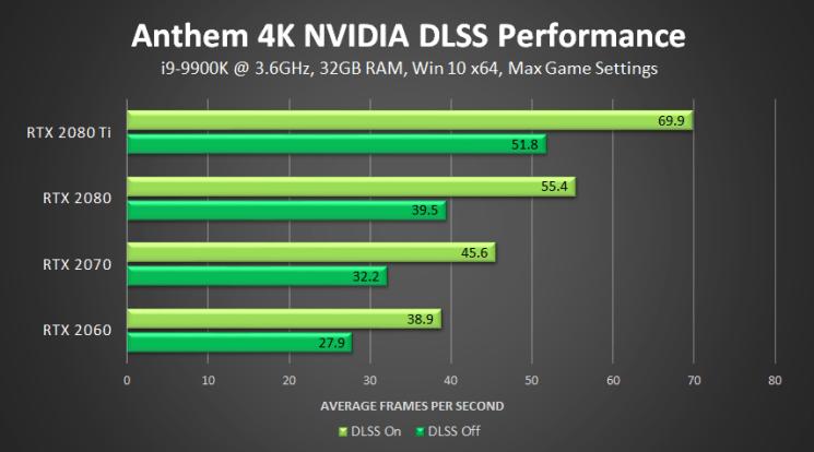 anthem-nvidia-dlss-4k-performance
