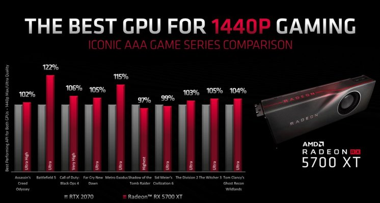 AMD-Radeon-RX-5700-XT-Benchmarks