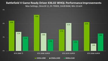 gamescom-2019-geforce-game-ready-driver-battlefield-v-performance-improvements