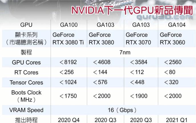 NVIDIA-Ampere-GPUs