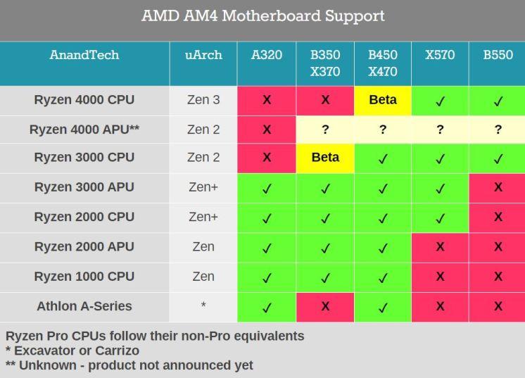 AMD-B450-X470-Ryzen-400-Support
