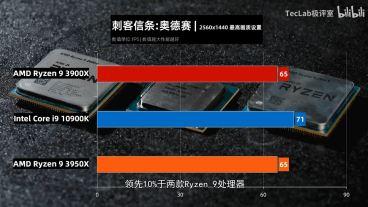 TecLab-Core-i9-10900K-vs-Ryzen-9-3950X-vs-Ryzen-3-3900X-Assassins-Creed-Odyssey