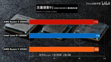 TecLab-Core-i9-10900K-vs-Ryzen-9-3950X-vs-Ryzen-3-3900X-Tomb-Raider