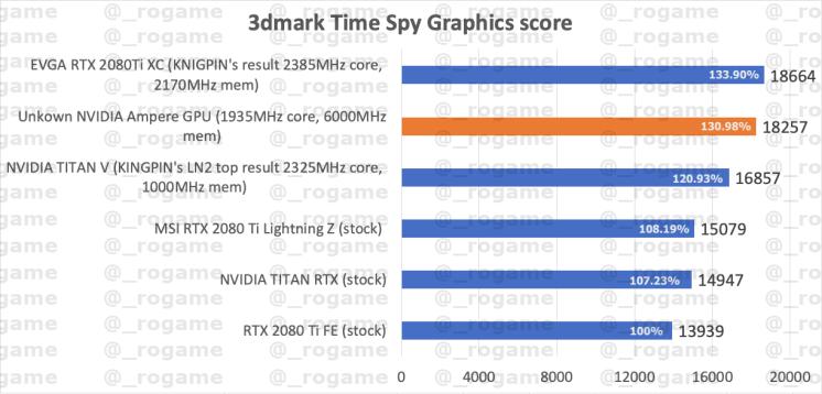 NVDIA-GeForce-RTX-30-Ampere-3DMark-1