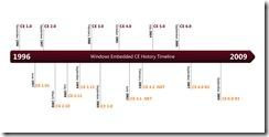 dd630616_CE-chart2009(en-us,MSDN_10)