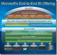 Microsoft-BI