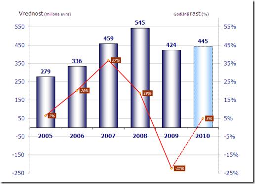 Mineco-slika2: Informatičko tržište Srbije 2005-2009 i stope rasta (%)