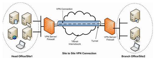 ما هو VPN ؟ ما هي مميزاته ؟ وعيوبه؟ وكيف نستفيد منه؟