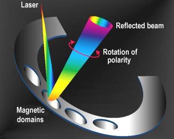 Magneto-optical drives – MO technology