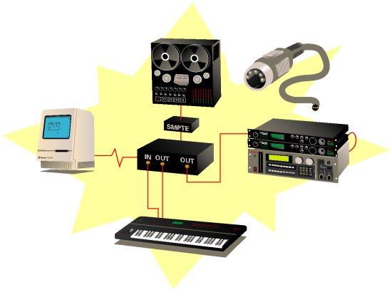Midi Sound Cards