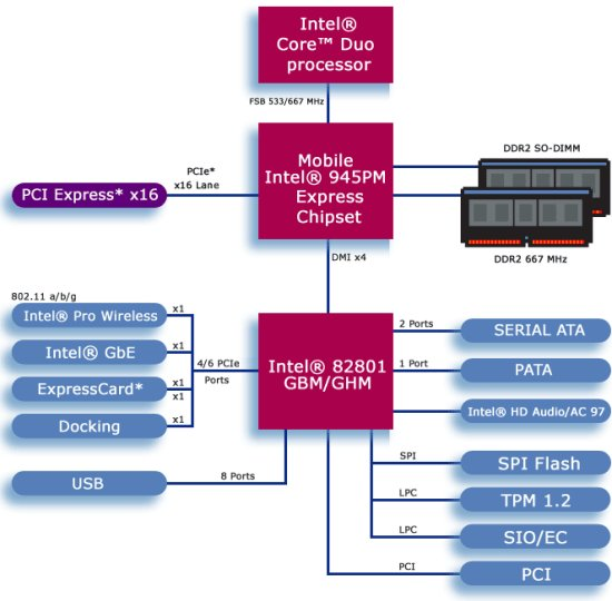 Illustrated Intel Centrino Duo technology guide