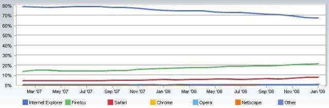 Diffusione dei maggiori browser negli ultimi due anni
