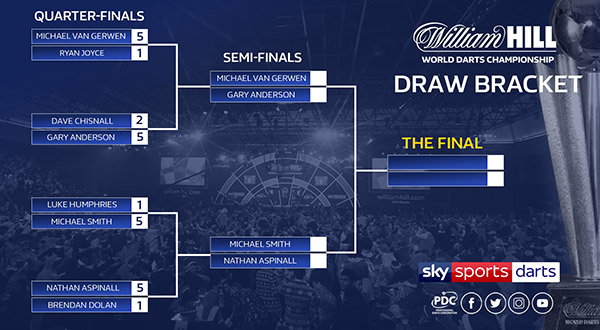 2018/19 William Hill World Championship Day 14 | PDC