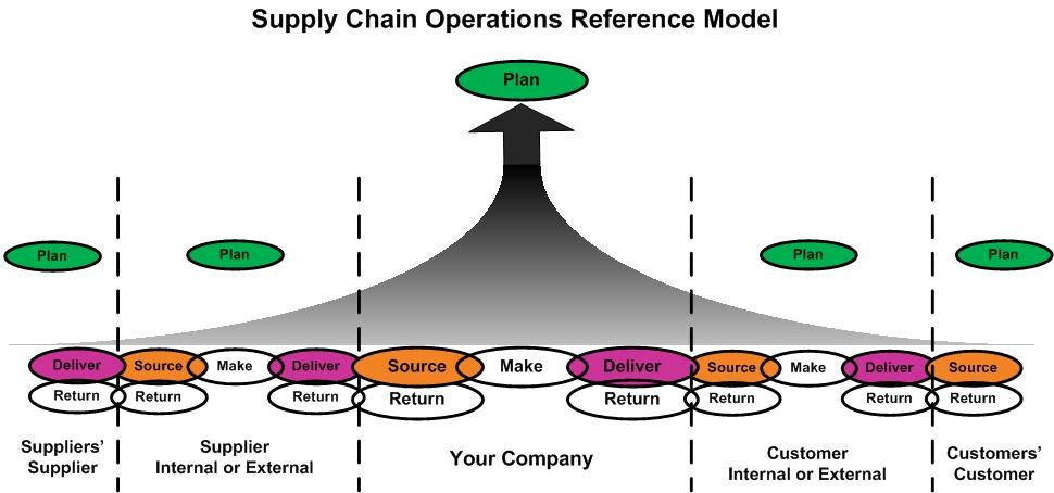 SCOR Model