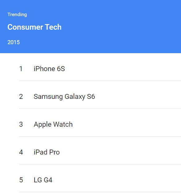 Consumer Tech top searches Globally