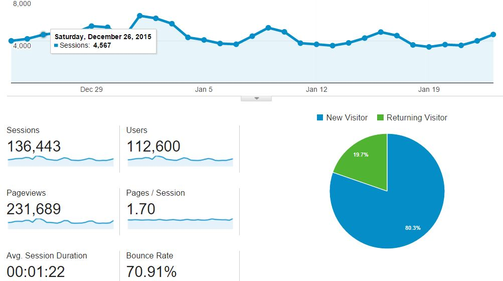 Create and customize Dashboards with Google Analytics