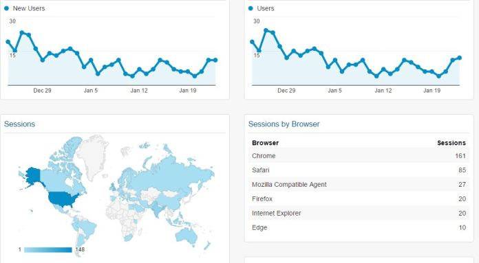 How to customize your admin dashboard area with Google Analytics