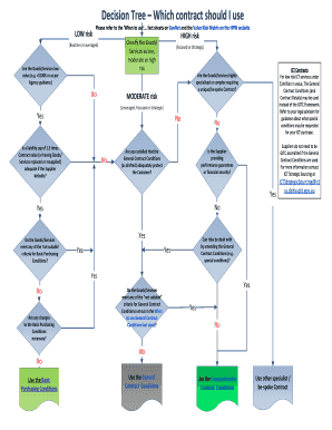 Fillable Online Visio Decision Tree Contract Selection V3