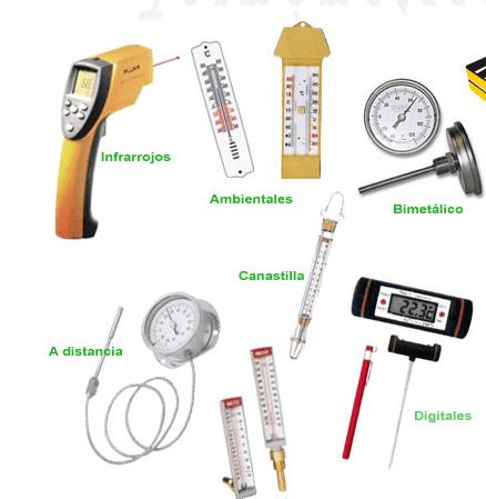 Tipos Y Usos De Los Termometros Fisica De Fluidos Y Termodinamica Entrá y conocé nuestras increíbles ofertas y promociones. tipos y usos de los termometros