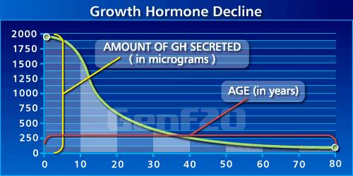 GenF20 Plus HGH Decline chart