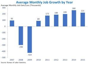 Average monthly job growth