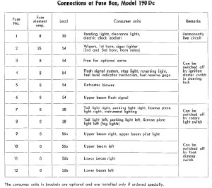 Fuse box chart, what fuse goes where  PeachParts Mercedes