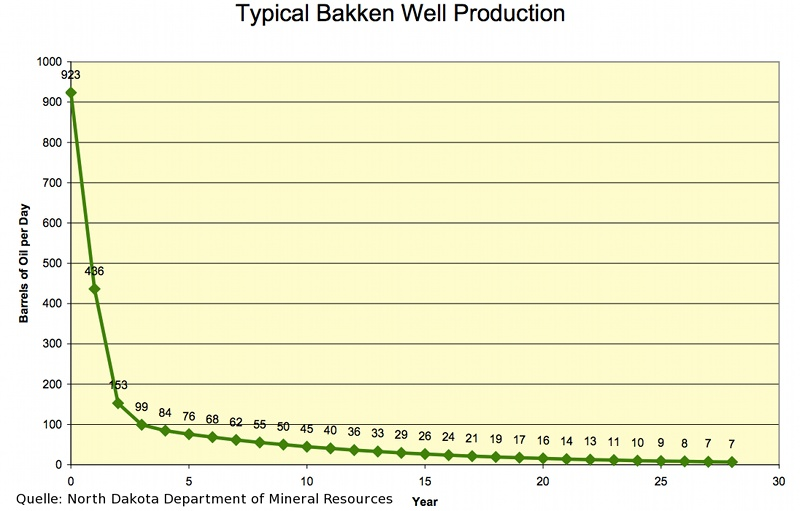 overestimated_bakken_well_production